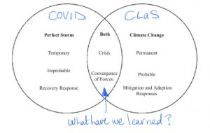 Venn diagram of perfect storm and climate change