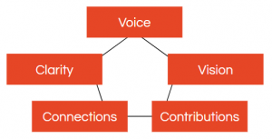 Five-part framework consisting of voice, vision, contributions, connections, and clarity