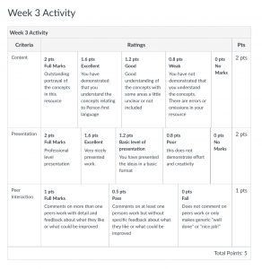 This image is a screenshot of the rubric for the week 3 Activity